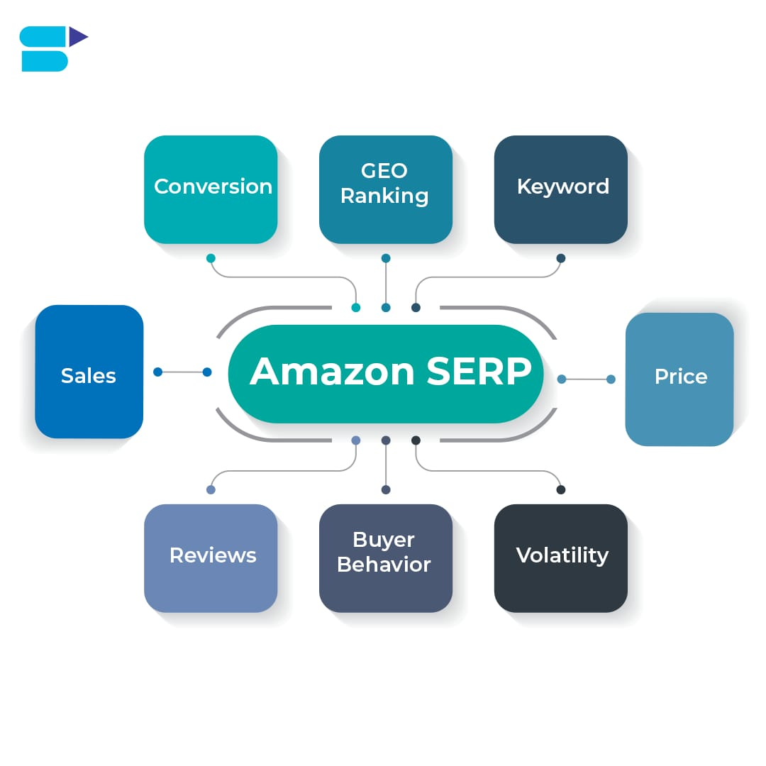 amazon serp geo infographic