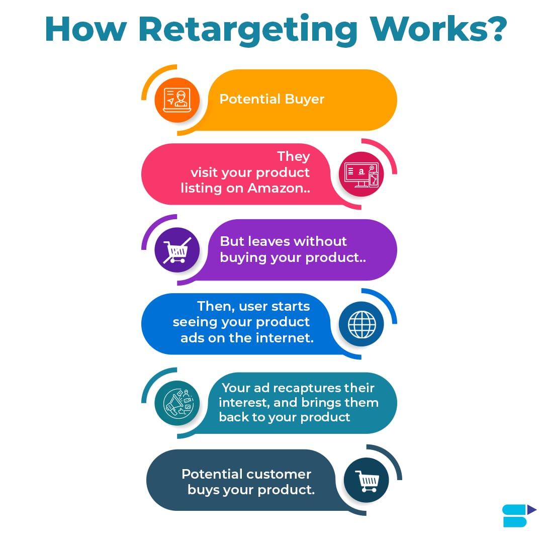 amazon product retargeting ads