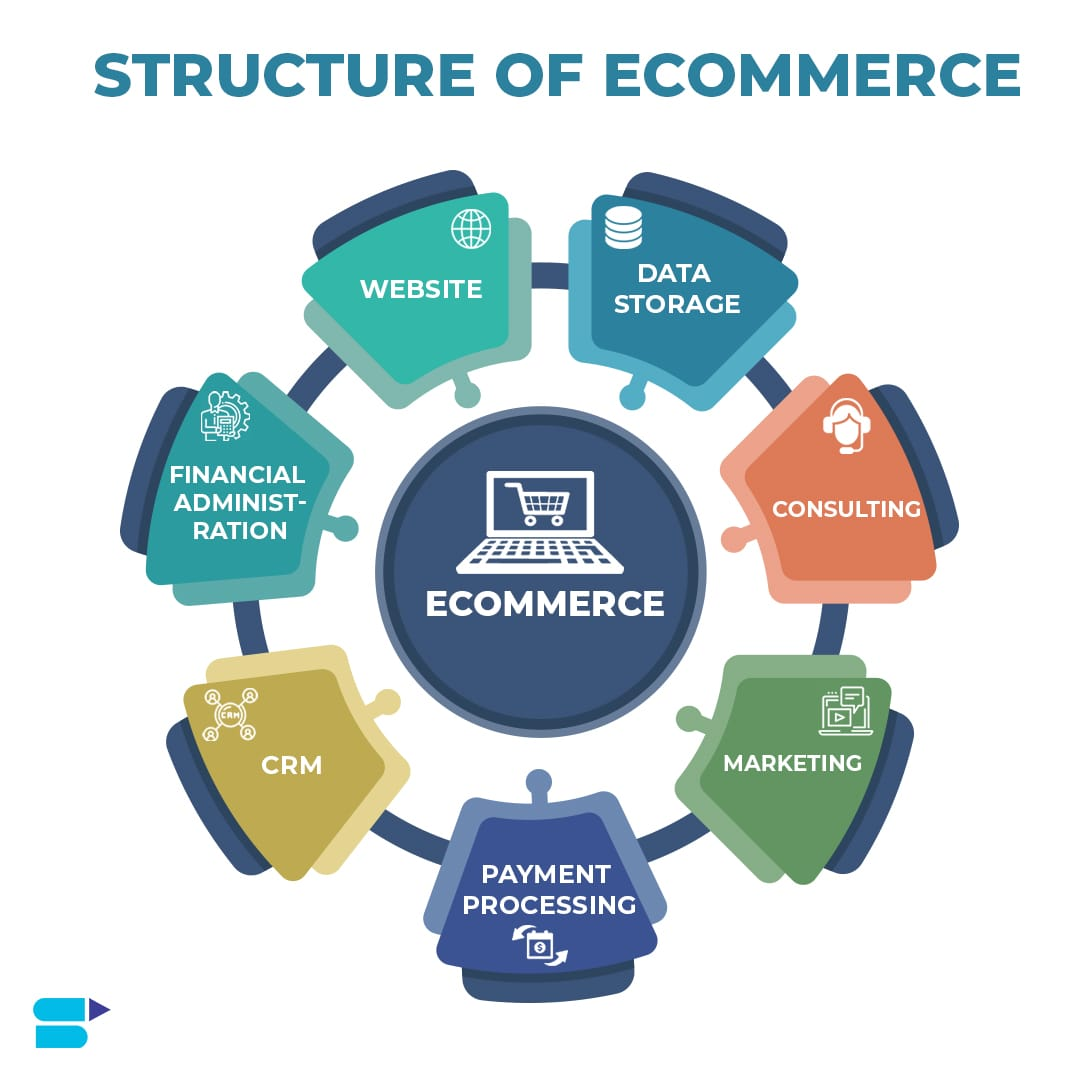 ecommerce structure